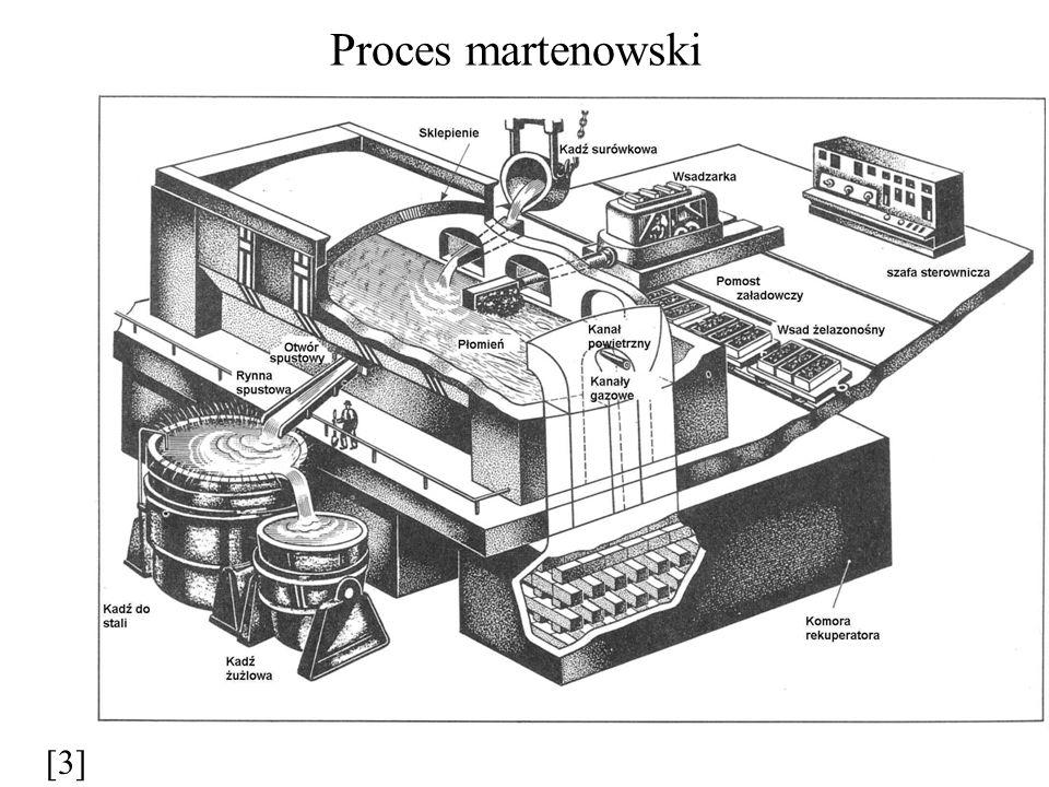 Proces martenowski [3]